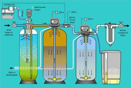 Картинки по запросу Системы аэрации воды