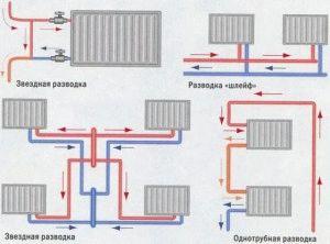 Как лучше всего подключить радиатор отопления